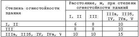 табл 1 снип 21-01-97