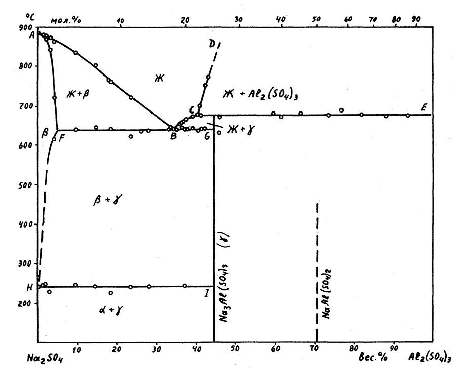 The system Na2SO4-Al2(SO4)3