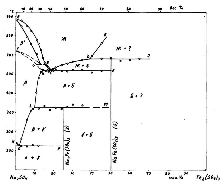 The system Na2SO4-Fe2(SO4)3