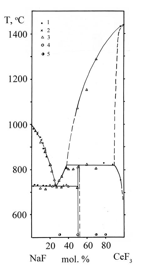 The system NaF-CeF3
