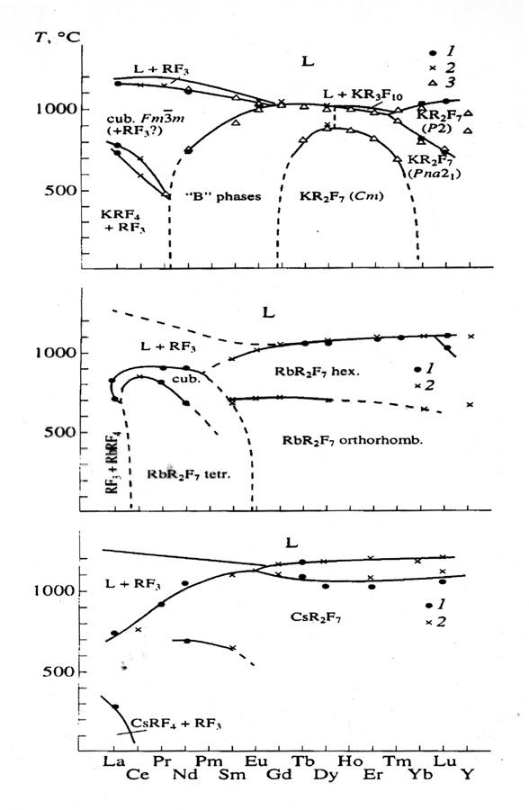 Полиморфизм и морфотропия  MR2F7
