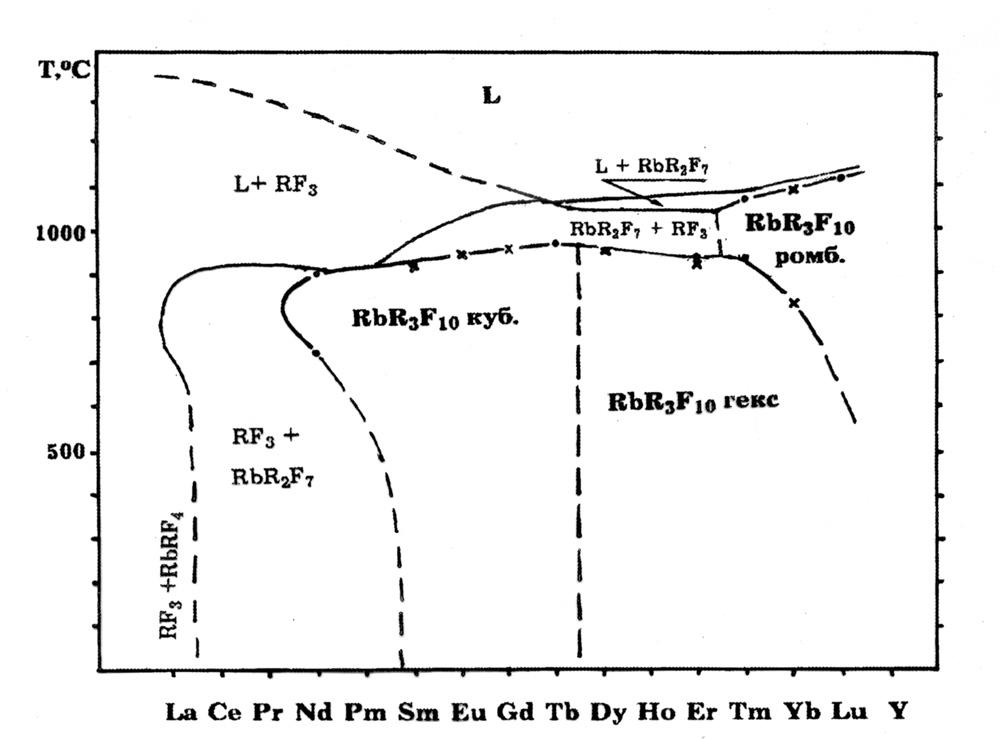 Полиморфизм и морфотропия RbR3F10