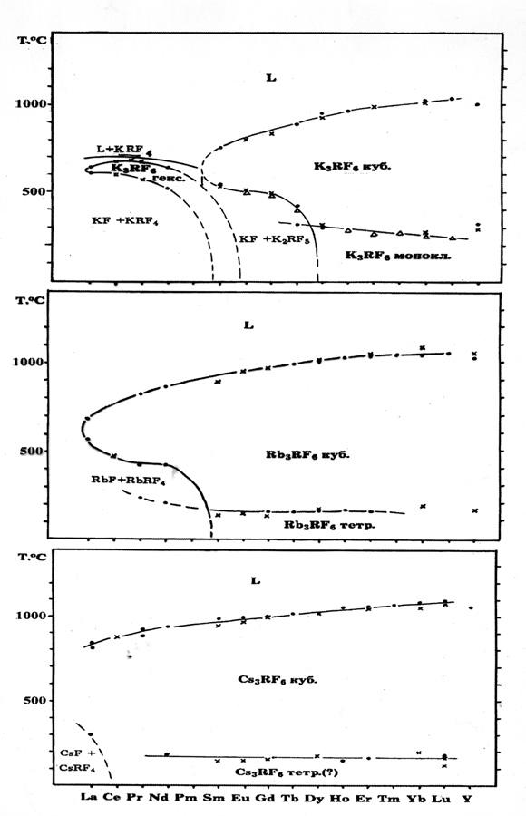Полиморфизм и морфотропия  M3RF6