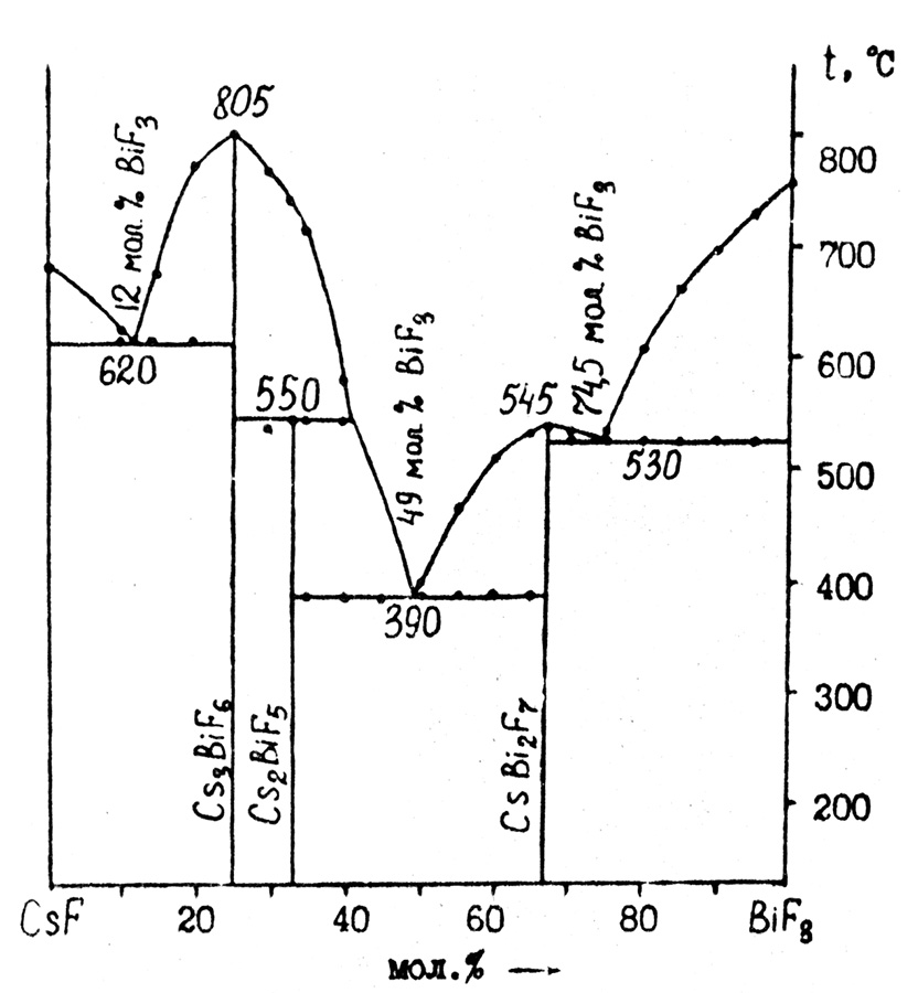 The system CsF-BiF3