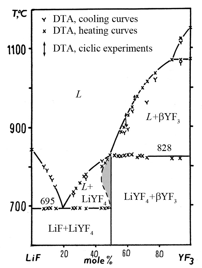 The system LiF-YF3