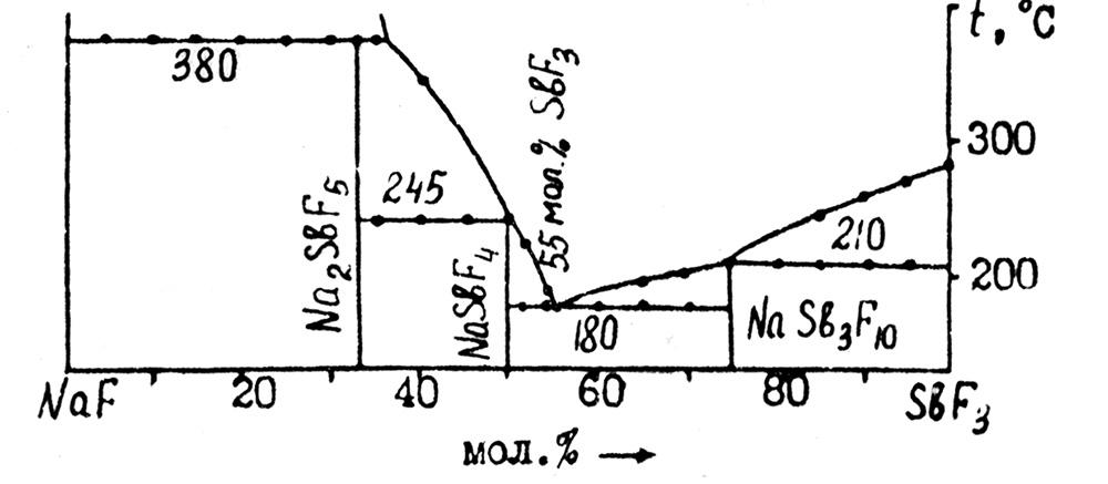 The system NaF-SbF3