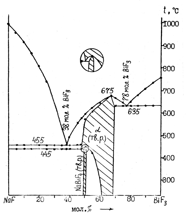 The system NaF-BiF3