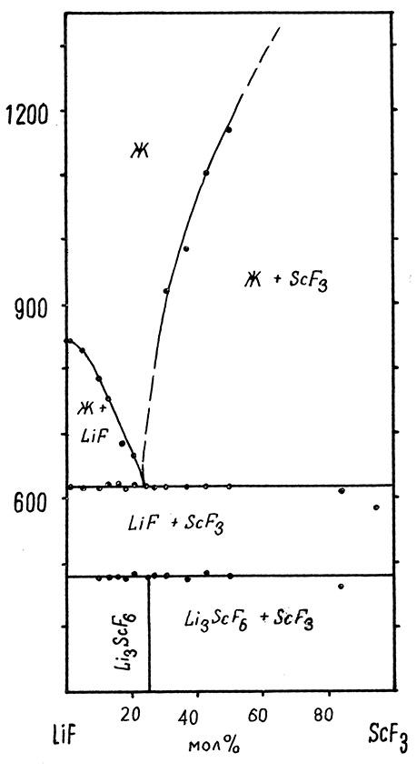 The system LiF-ScF3