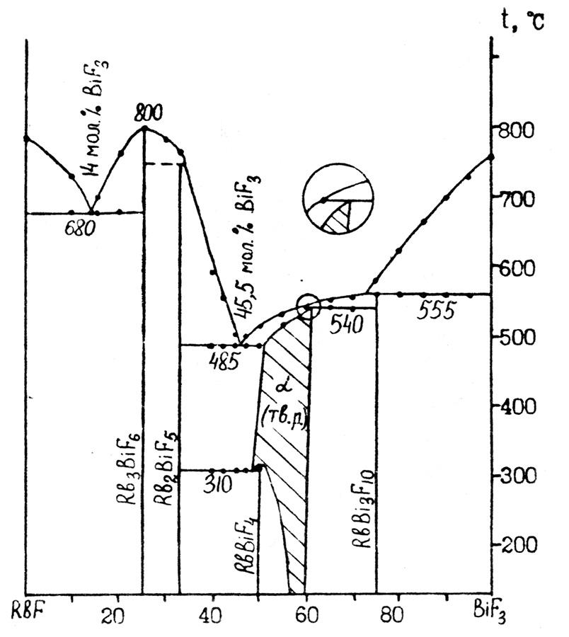 The system RbF-BiF3