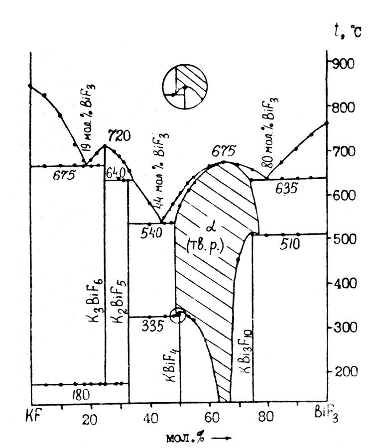 The system KF-BiF3