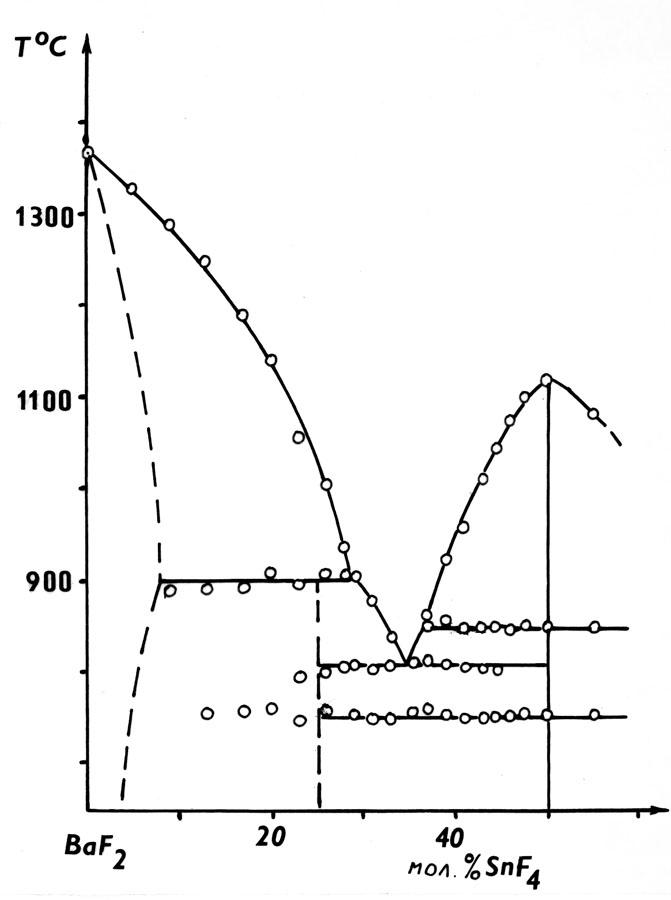 The system BaF2-SnF4