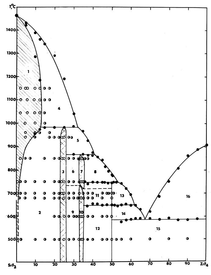 The system SrF2-ZrF4