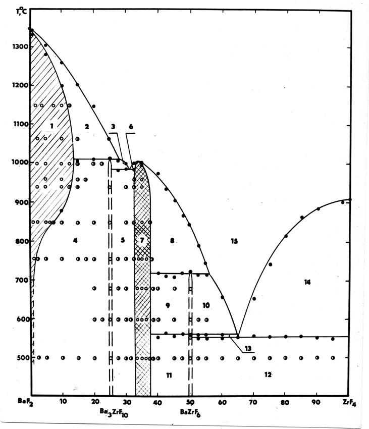 The system BaF2-ZrF4