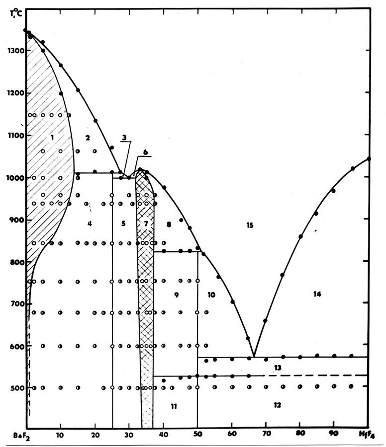 The system BaF2-HfF4