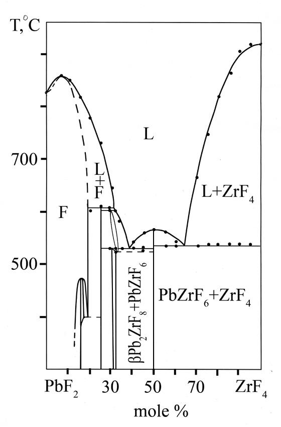 The system PbF2-ZrF4