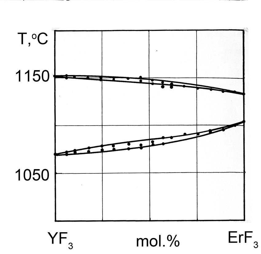 The system YF3-ErF3