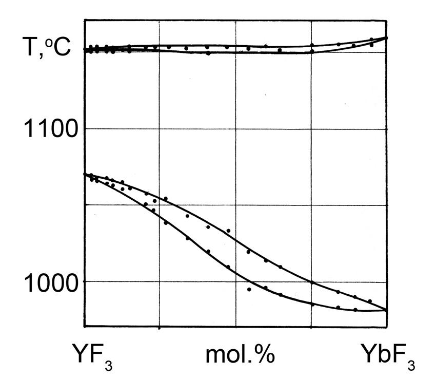The system YF3-YbF3