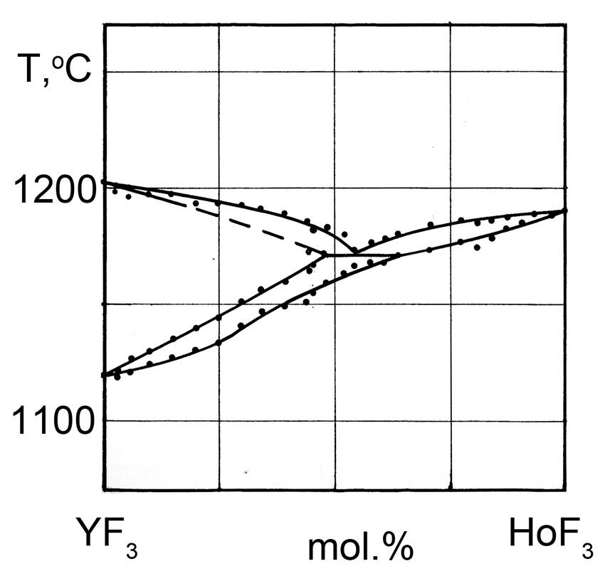 The system YF3-HoF3