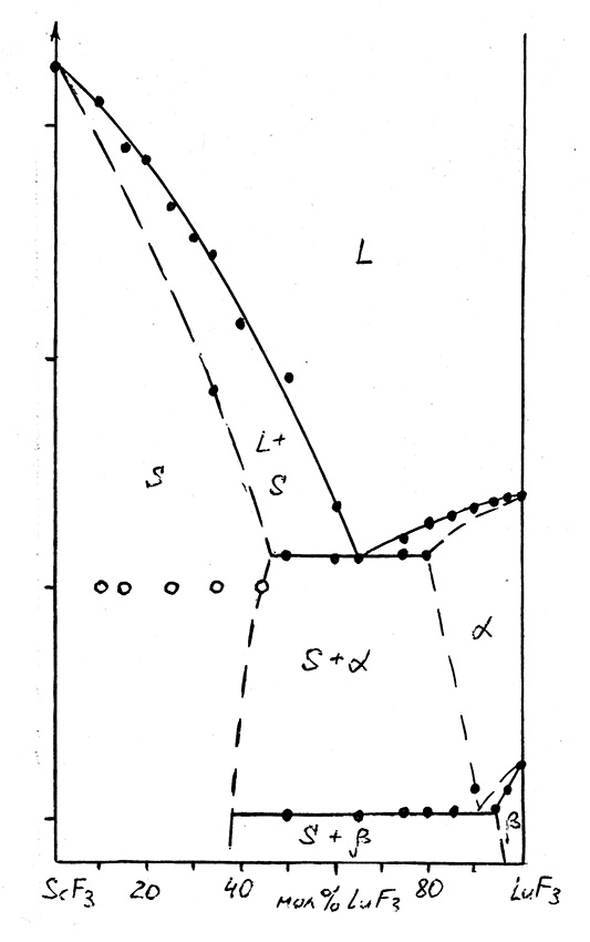 The system LuF3-ScF3