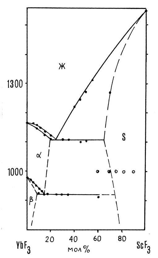 The system YbF3-ScF3