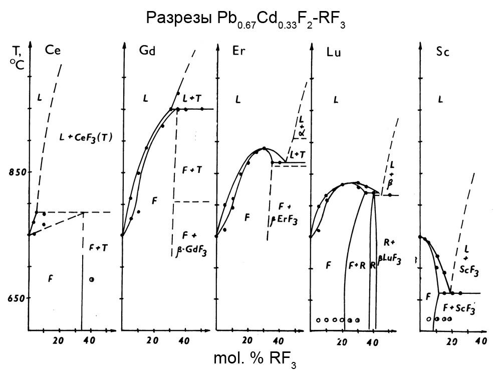 Разрезы Pb0.67Cd0.33F2-RF3