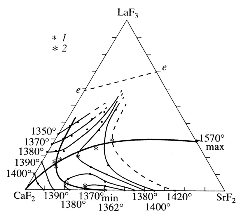 The system CaF2-SrF2-LaF3