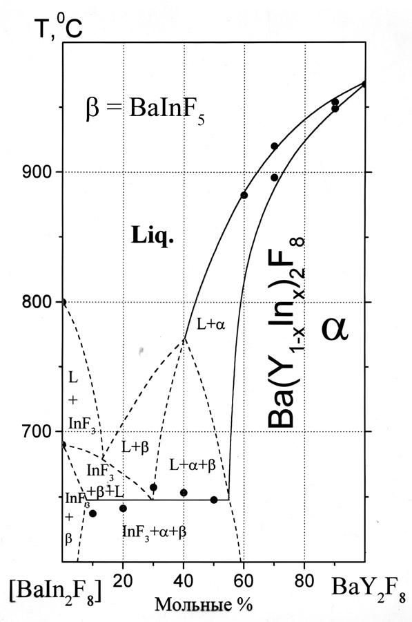The system BaF2-YF3-InF3