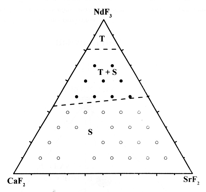 The system CaF2-SrF2-NdF3
