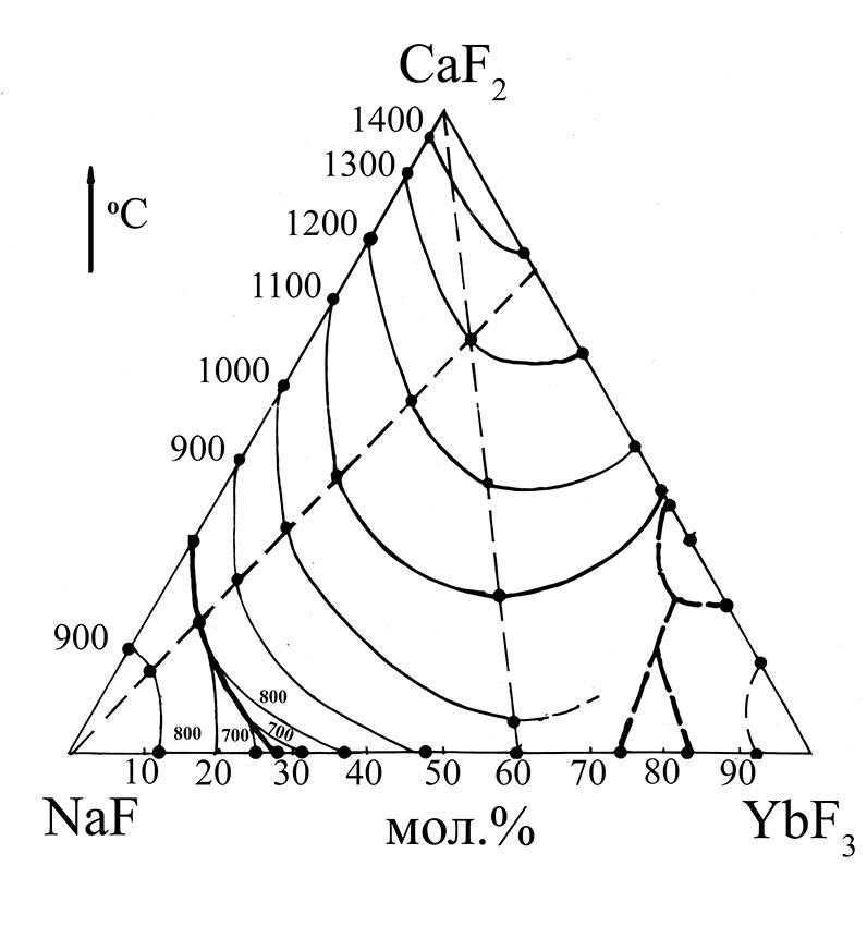 NaF-CaF2-YbF3