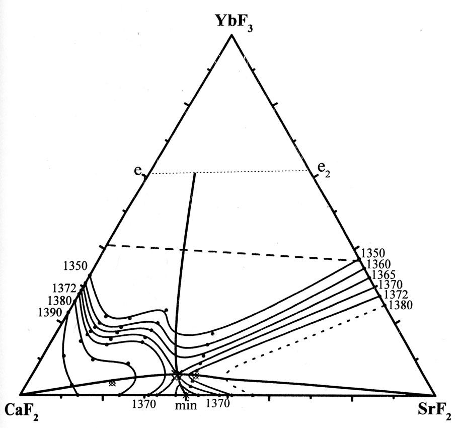 The system CaF2-SrF2-YbF3