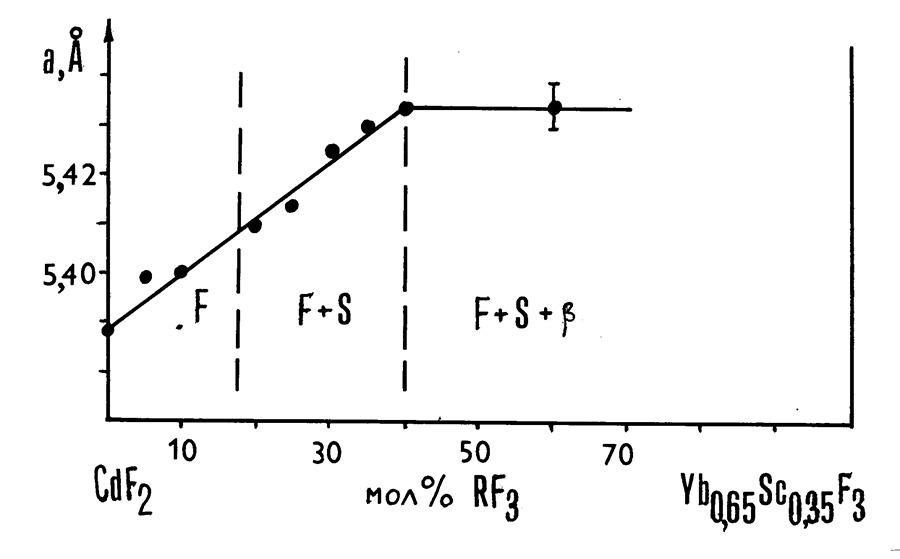 The system CdF2-YbF3-ScF3