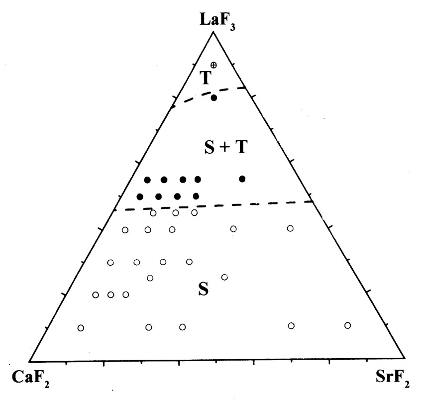 The system CaF2-SrF2-LaF3