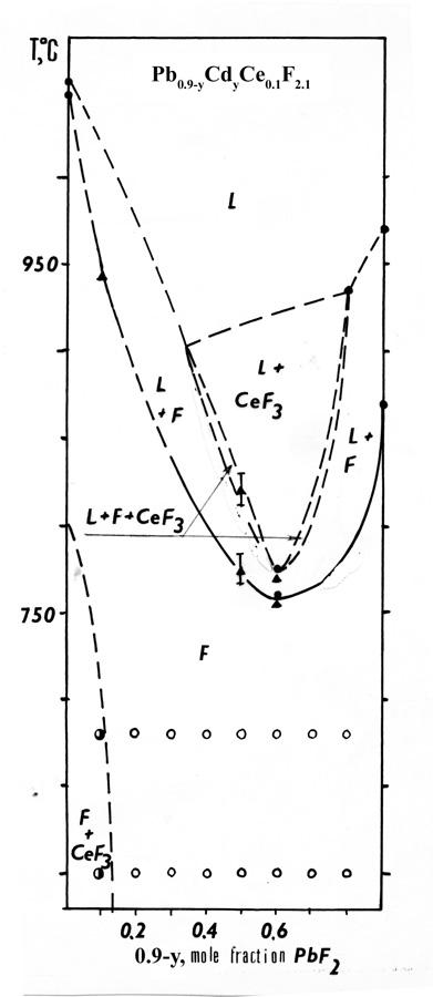 The system PbF2-CdF2-CeF3