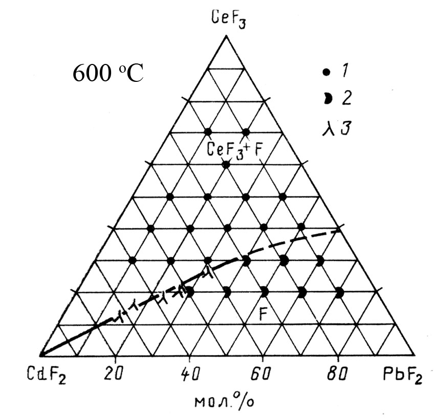 The system CdF2-PbF2-CeF3
