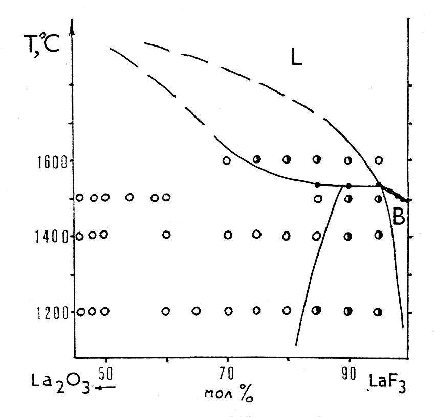 LaF3-La2O3