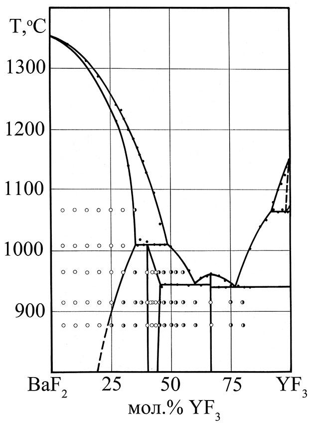 The system BaF2-YF3