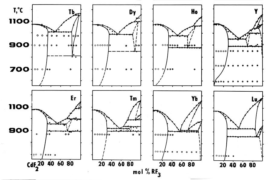 CdF2-RF3 systems (2)