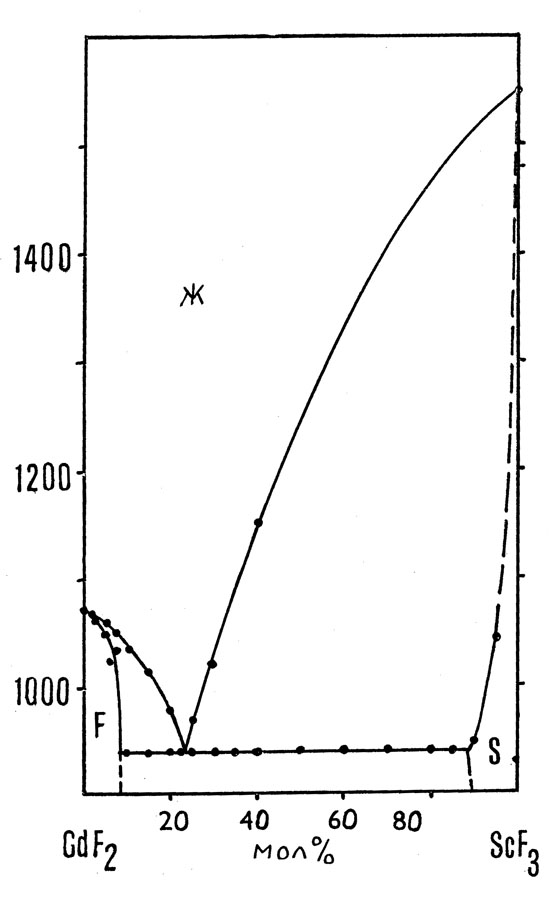 The system CdF2-ScF3