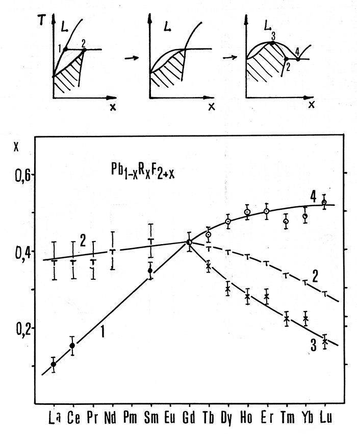 Переход от эвтектики к перитектике в системах PbF2-RF3