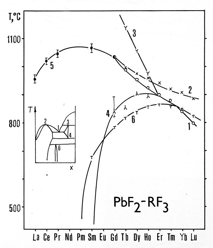 PbF2-RF3: Температуры нонвариантных превращений