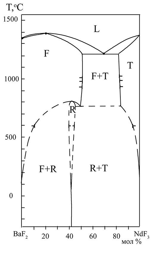 The system BaF2-NdF3