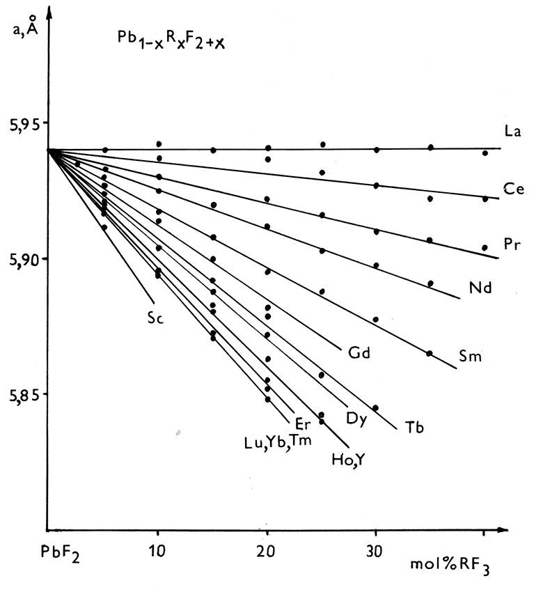 Параметры решетки флюоритовых твердых растворов