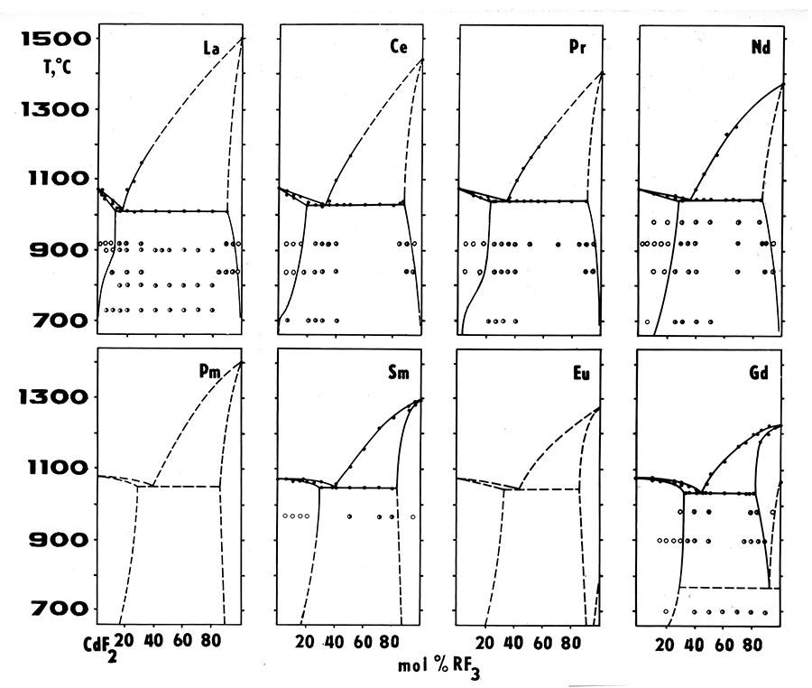 CdF2-RF3 systems (1)