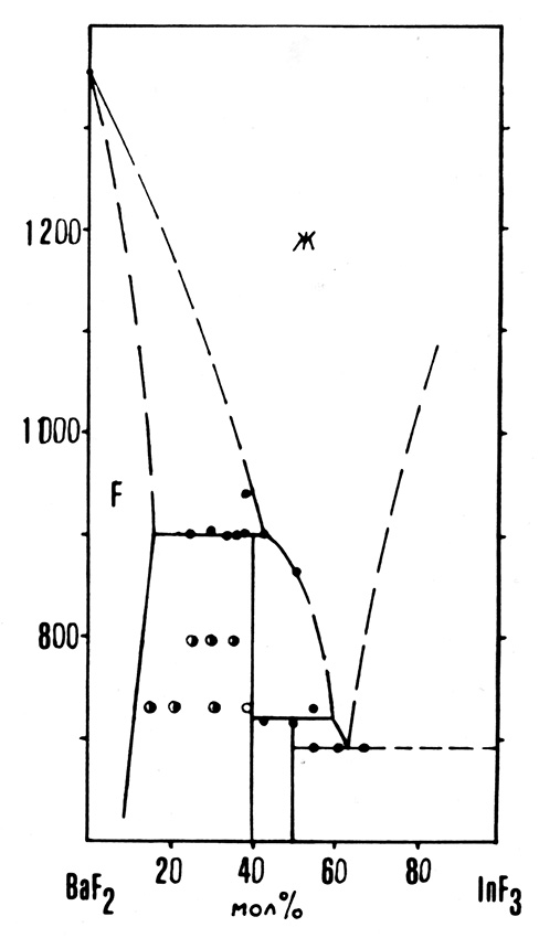 The system BaF2-InF3