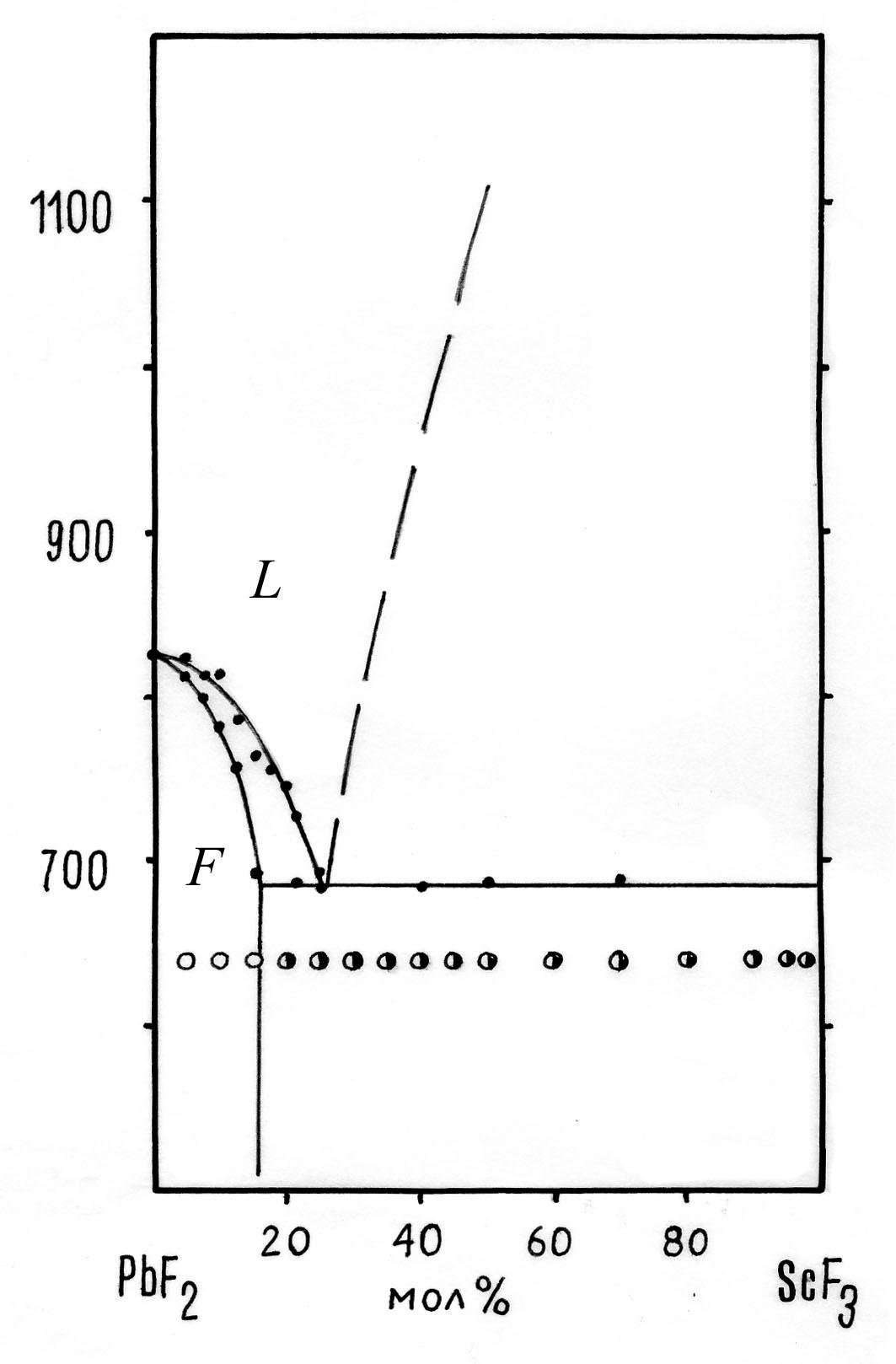 The system PbF2-ScF3