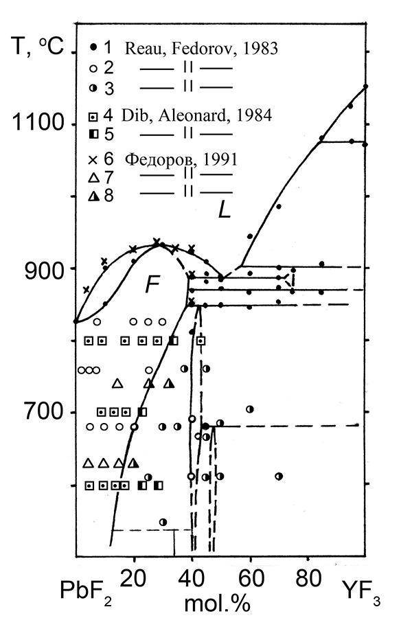 The system PbF2-YF3