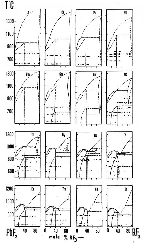 PbF2-RF3 system