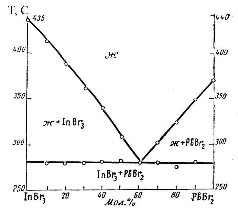 The system InBr3-PbBr2