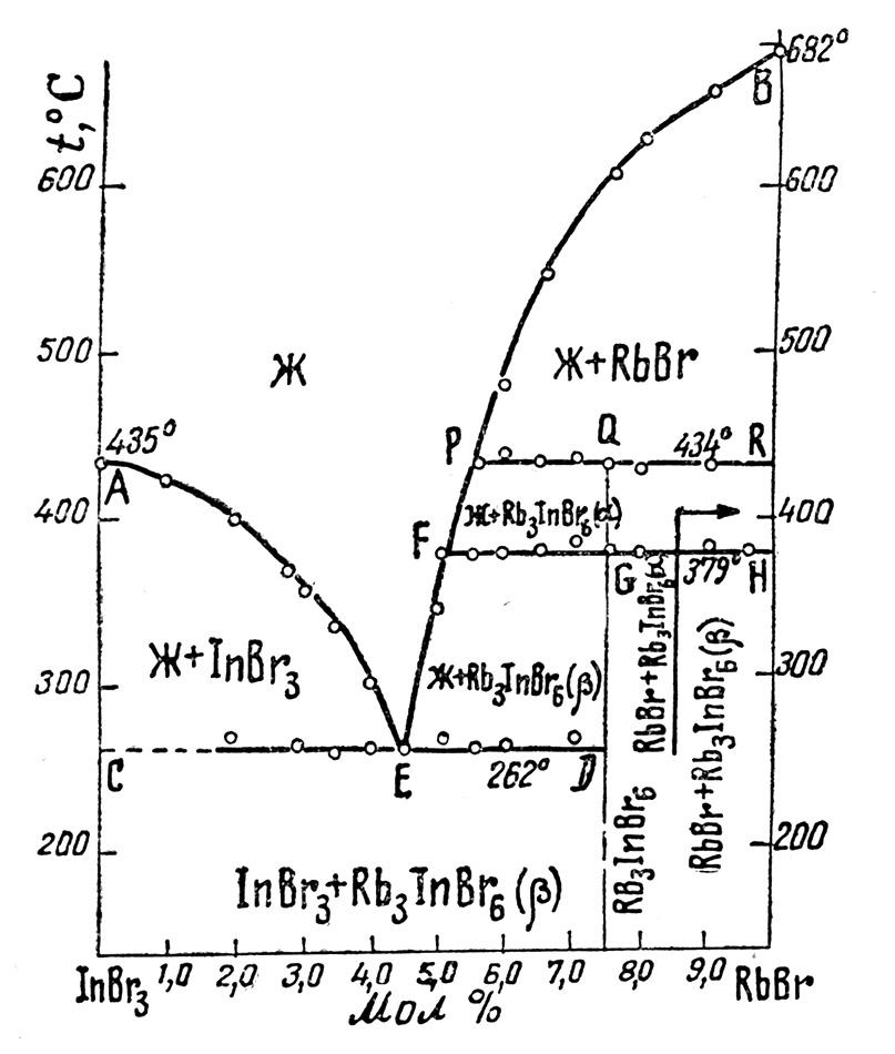 The system InBr3-RbBr