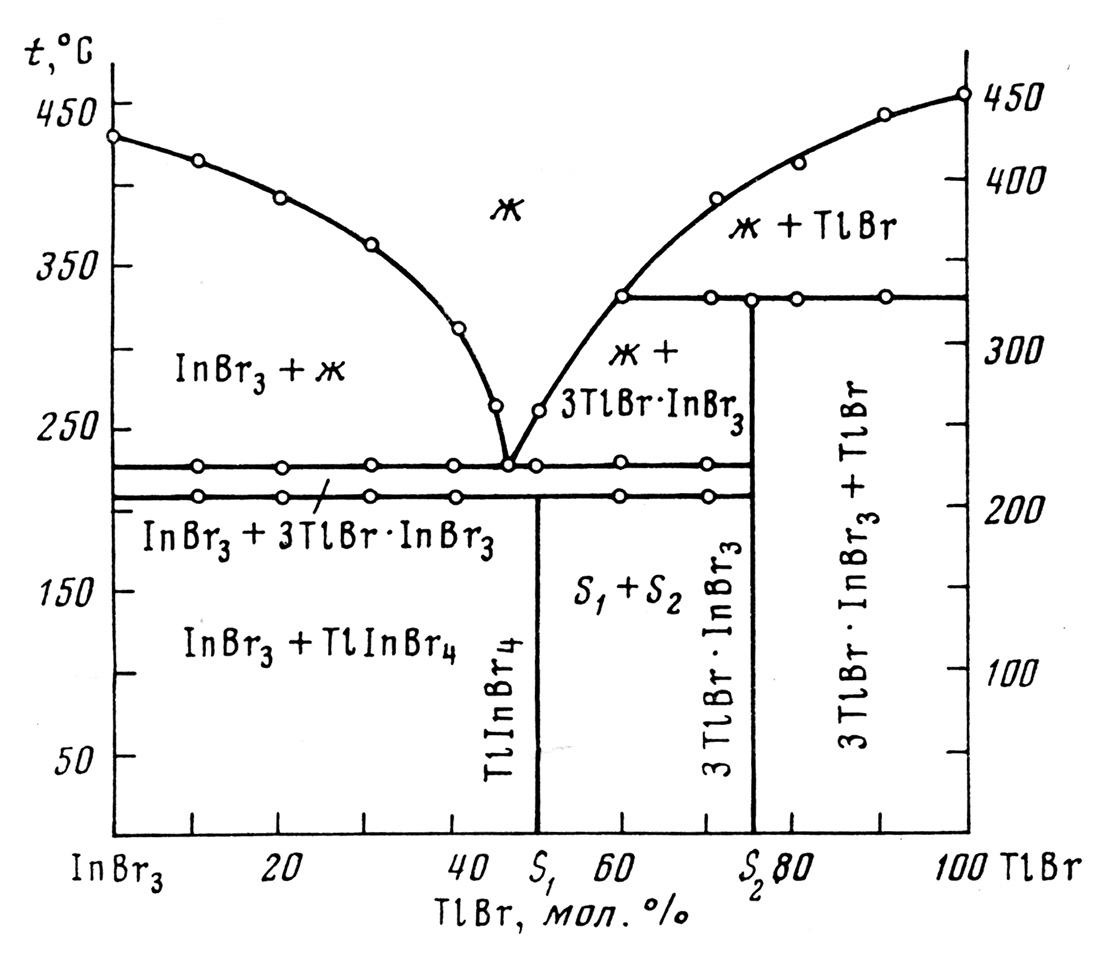 The system InBr3-TlBr